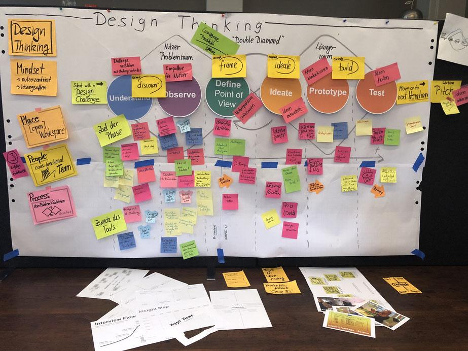 Die Designfaciliatator-Ausbildung für Philips in Hamburg kombiniert drei 2-tägige Workshop-Module mit einem Praxisprojekt.