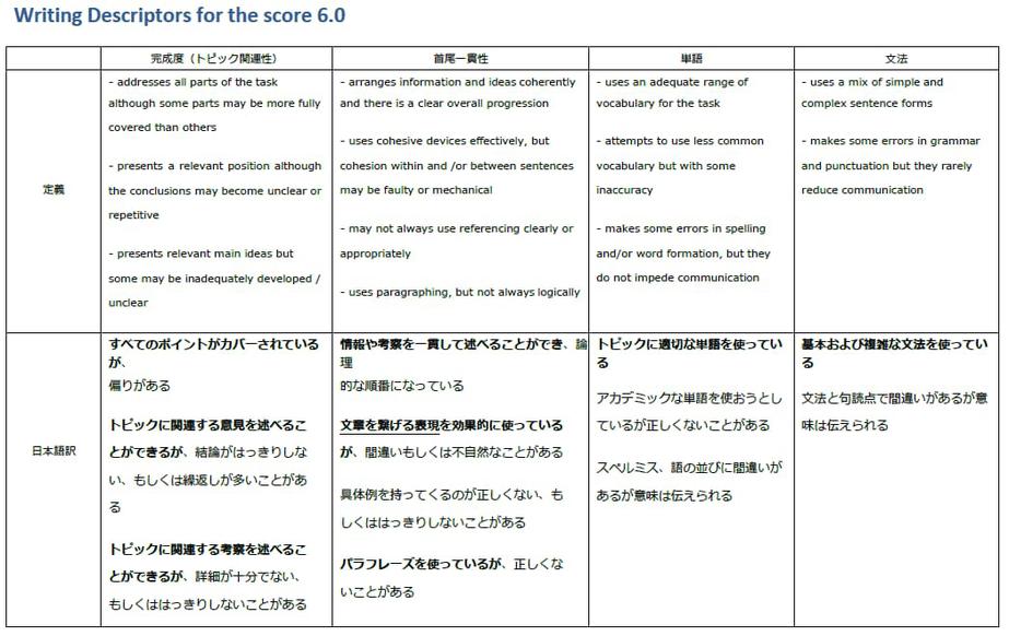 バンド6のライティング評価基準_日本語
