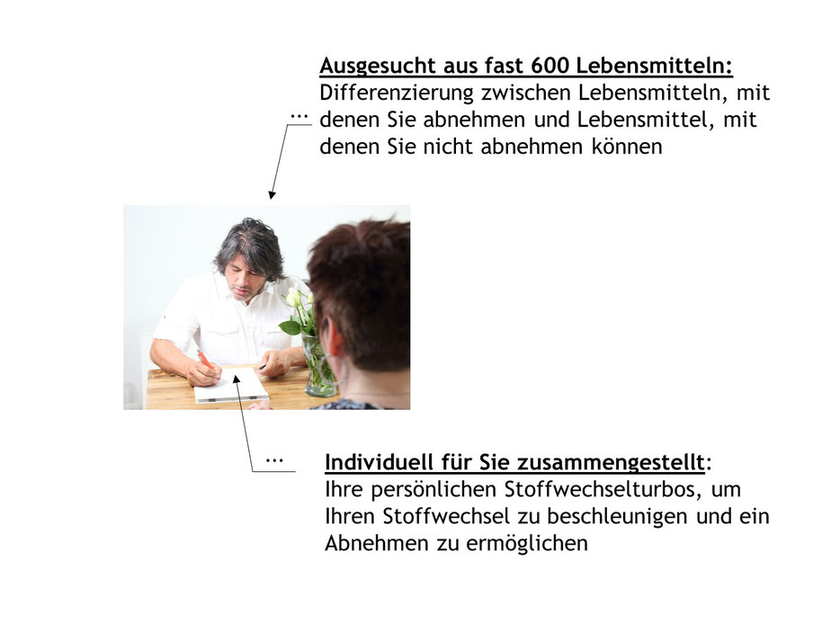 Coaching Heinsberg Erkelenz Abnehmen