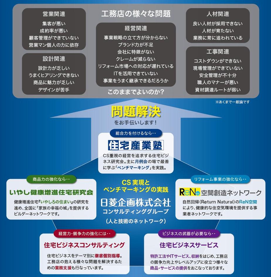 日菱企画のスキーム