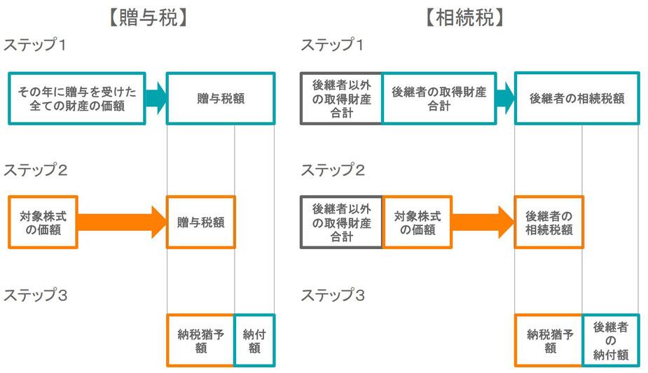 納税猶予額の計算方法の3ステップ
