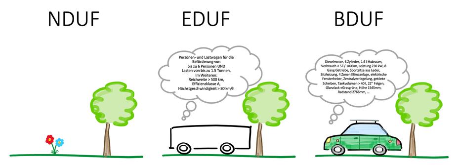 Abbildung 1: v.l.n.r NDUF, EDUF, BDUF