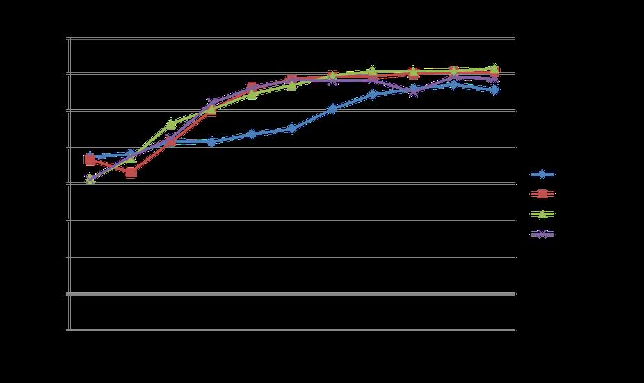 UVオゾン洗浄改質による表面自由エネルギーの変化の推移