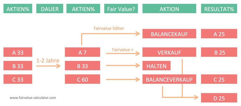 Entscheidungsbaum Rebalancing Aktien