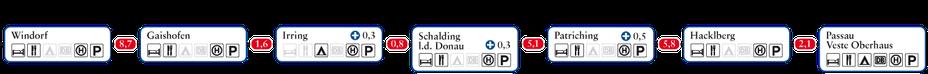 Grafische Etappeninformationen Donau-Panoramaweg: Windorf bis Passau