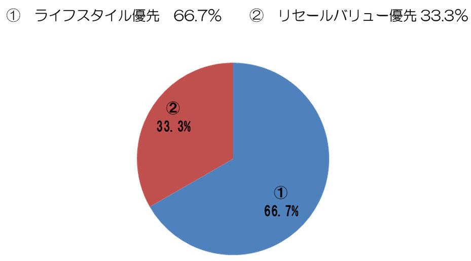 ライフスタイル優先派とリセールバリュー優先派の割合 円グラフ