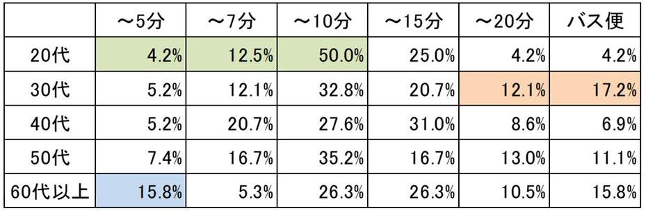 年代別駅までの距離の許容範囲表