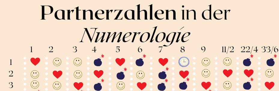 Partner-, Harmoniezahlen der 3 als Schicksalszahl