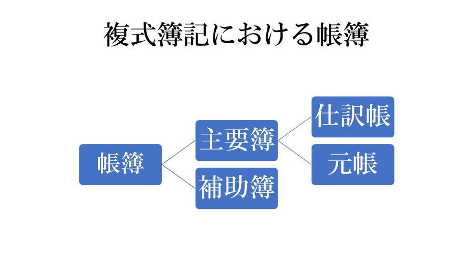 複式簿記 帳簿の種類と分類