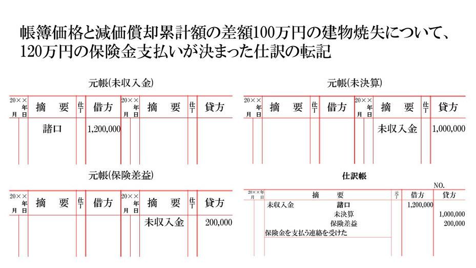 未収入金・未決算・保険差益 元帳