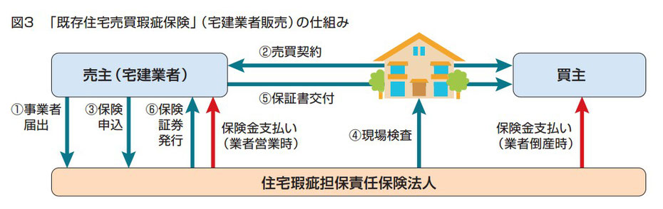 既存住宅売買かし保険(宅建業者販売)の仕組み