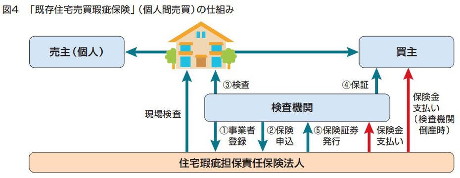 既存住宅売買かし保険(個人間売買)の仕組み