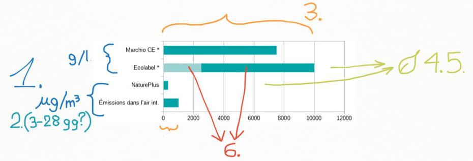 Confronto dei limiti di VOC totali ammessi da alcune certificazioni. (spiegazione grafica dei punti problematici: 8plan.net)