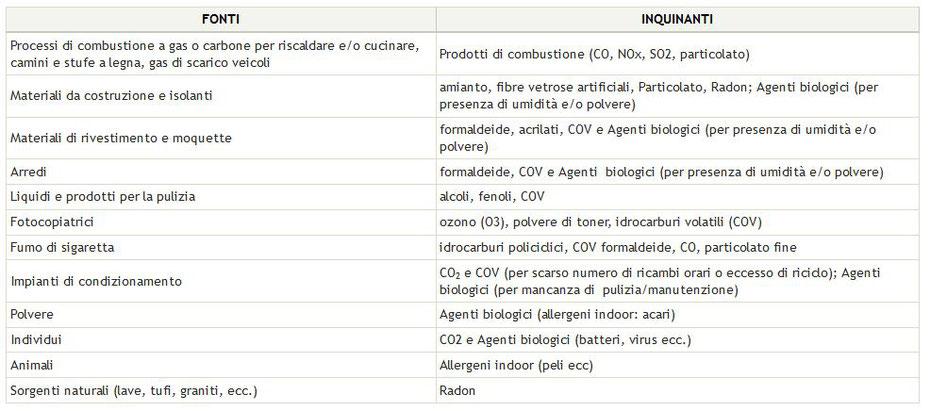 Principali fonti di inquinamento indoor (Ministero della Salute)
