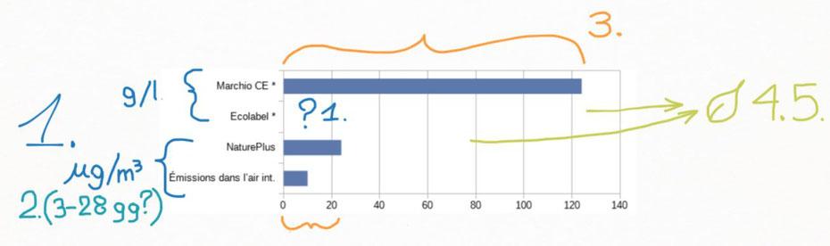 Confronto dei limiti di FORMALDEIDE ammessi da alcune certificazioni. (spiegazione grafica dei punti problematici: 8plan.net)