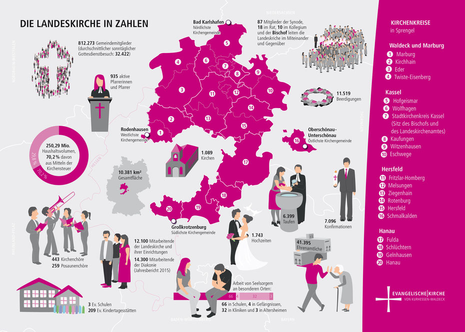 Grafik: die Landeskirche Kurhessen-Waldeck in Zahlen