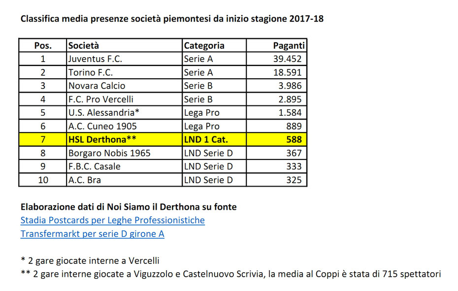 CLASSIFICA MEDIA PRESENZE PIEMONTE 2017-18