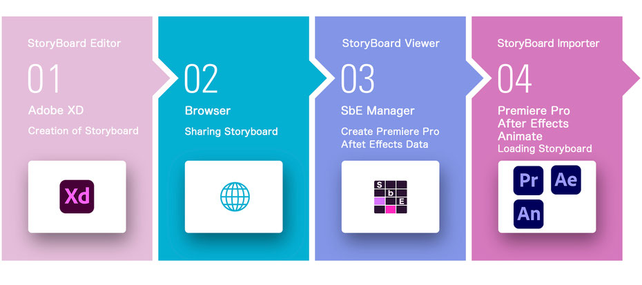 Storyboard  Editor Premiere After Effects Animate Adobe XD workflow free
