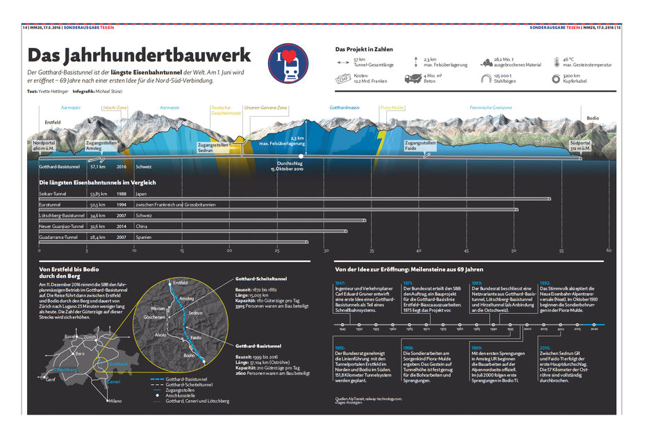 Doppelseite, Gotthard-Basistunnel © Michael Stünzi