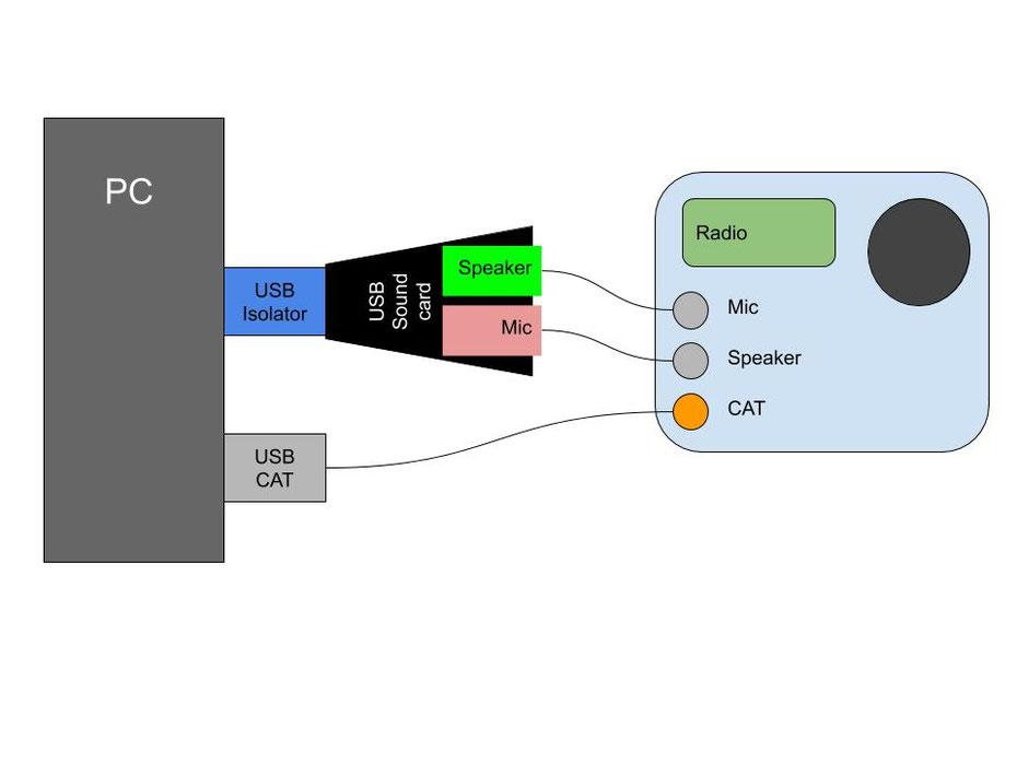 Data mode interface