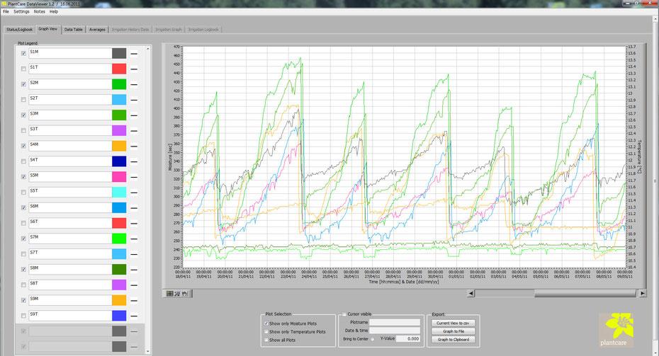 Datenauswertung mit Plantcare DataViewer