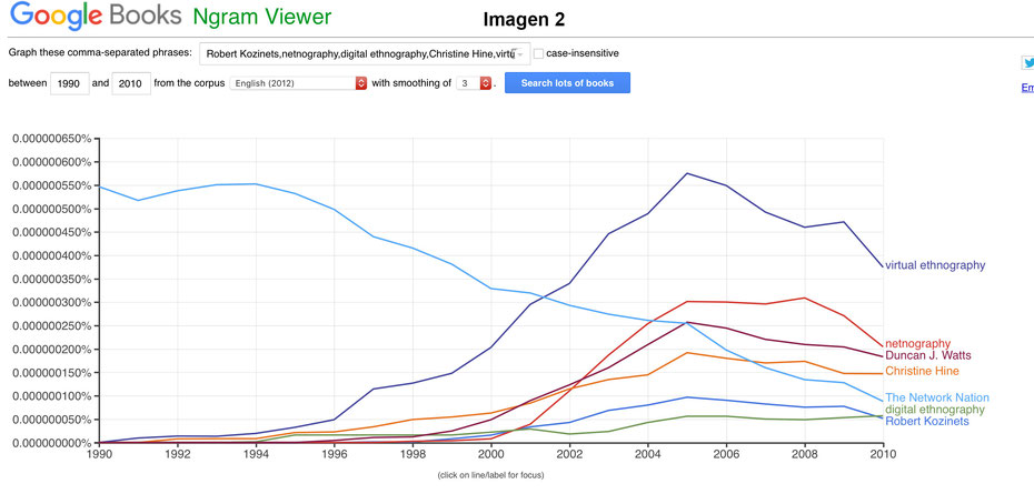 Google Ngram Viewer Digital Research Methods 2