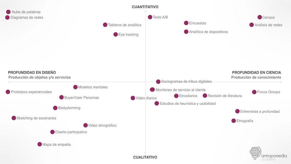 Panorama del diseño y la investigación Antropomedia