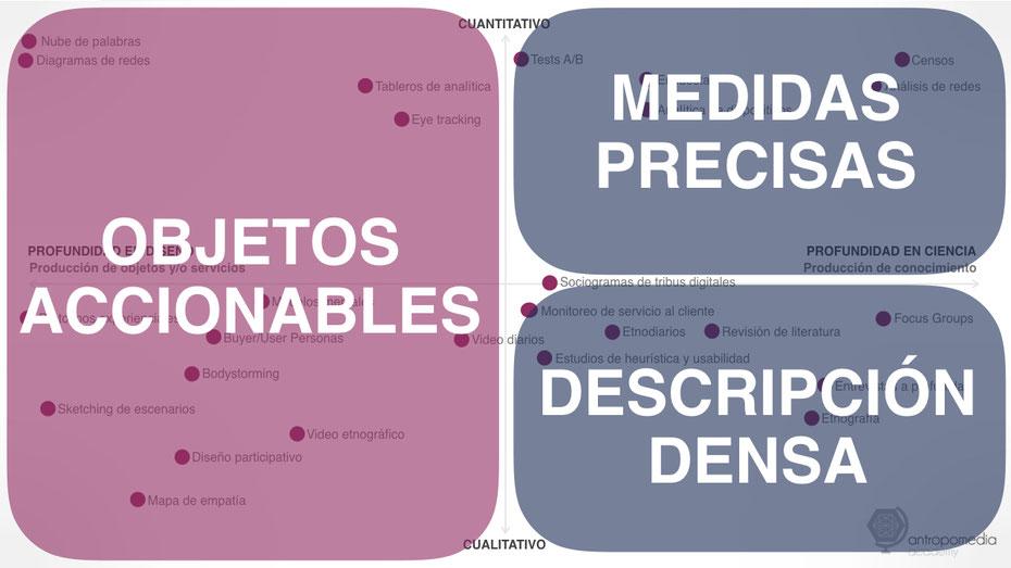 Panorama del diseño y la investigación Antropomedia 3