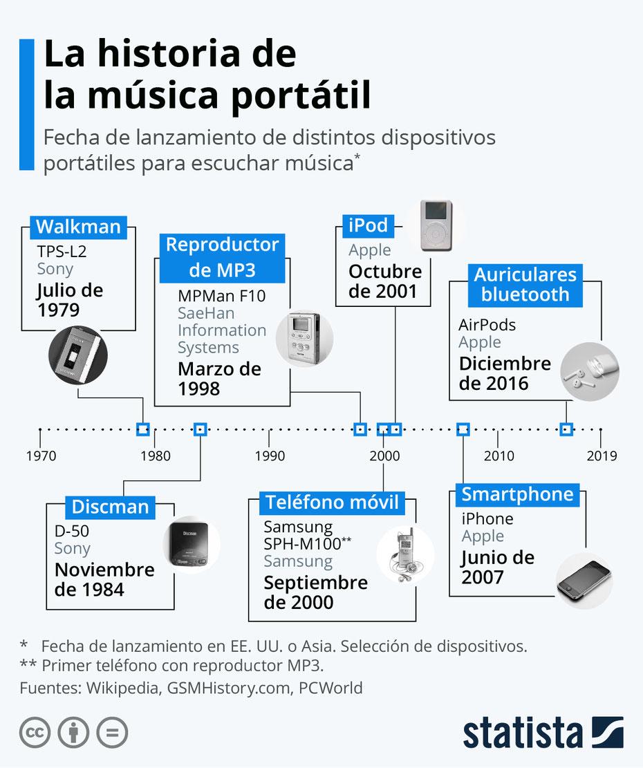 Historia de la música portátil