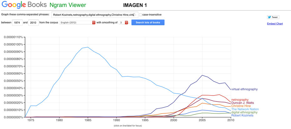 Google Ngram Viewer Digital Research Methods 1
