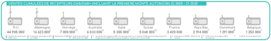 Ventes cumulées de récepteurs DAB/DAB+ incluant la première monte automobile 2008 - 2020 deuxième semestre, récepteur