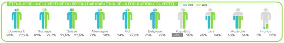 Étendue de la couverture du réseau DAB/DAB+ en % de la population couverte, pourcentage