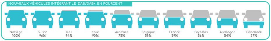 Nouveaux véhicules intégrant le DAB/DAB+, en pourcent, pourcentag, voiture, véhicule