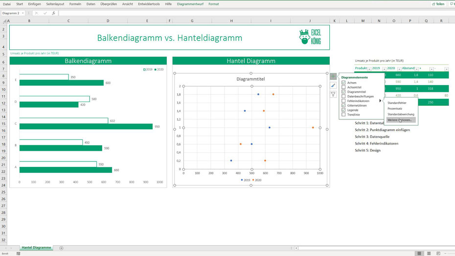 Fehlerindikatoren Excel