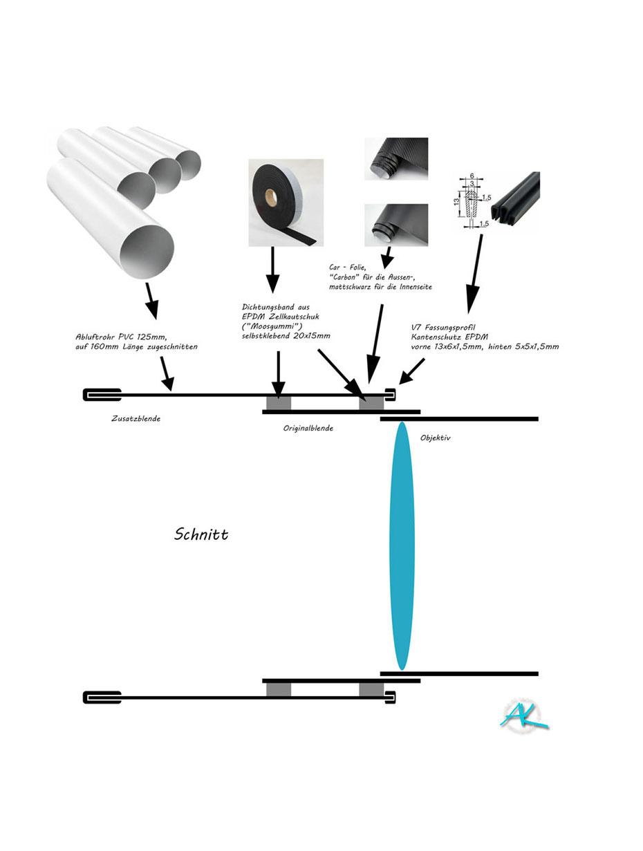 Bauanleitung und Materialien Zusatz- Gegenlichtblende für das Sigma 500mm 1:4,5 EX (DG) HSM Objektiv