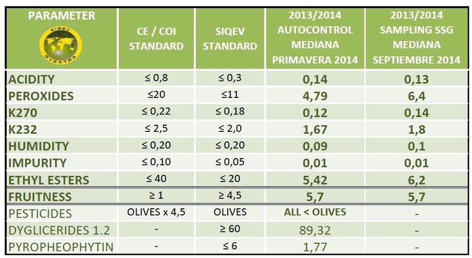SIQEV Standard: Diesem Label kann man beim Kaufen von Olivenöle vertrauen.