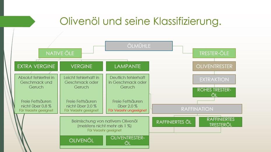 Güteklassen des Olivenöls - während sie glauben, extra native Olivenöle zu kaufen, erstehen die Kunden der Supermärkte vorwiegend Olivenöle niedrigerer Qualitätsstufen