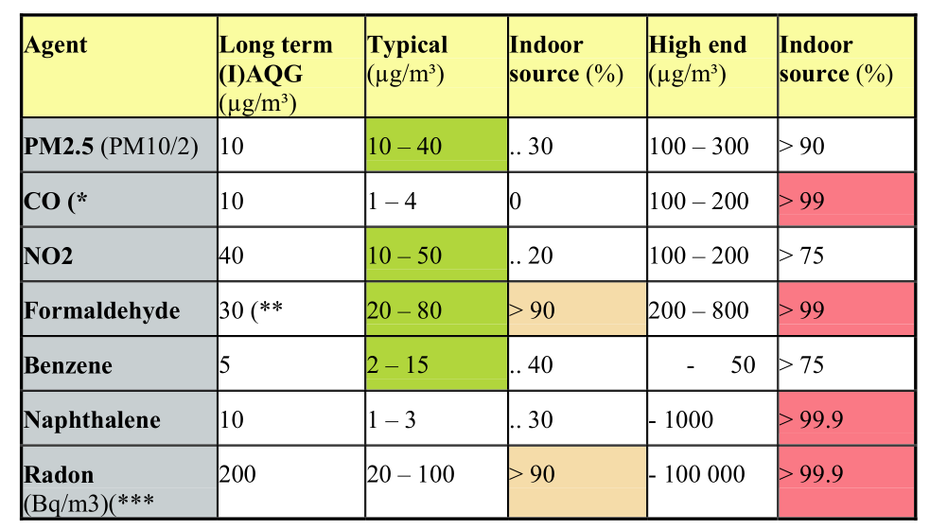 Typical and high end levels of some indoor air contaminants and the contributions of the indoor sources to both the typical and the high end indoor air exposure levels in Europe, and comparison to WHO (I)AQ Guidelines (WHO 2000 and 2006a)