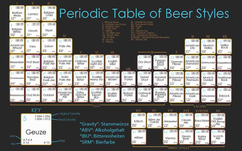 BiersortenBierstilePeriodensystemÜbersichtBier