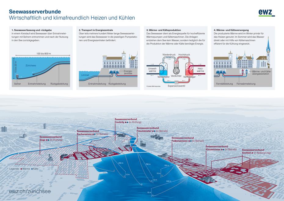 Seewasserverbund Zürich © Michael Stünzi