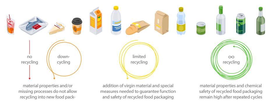 Infografik zur Wiederverwendung (Recycling) von Verpackungsmaterial für Lebensmittel © Michael Stünzi