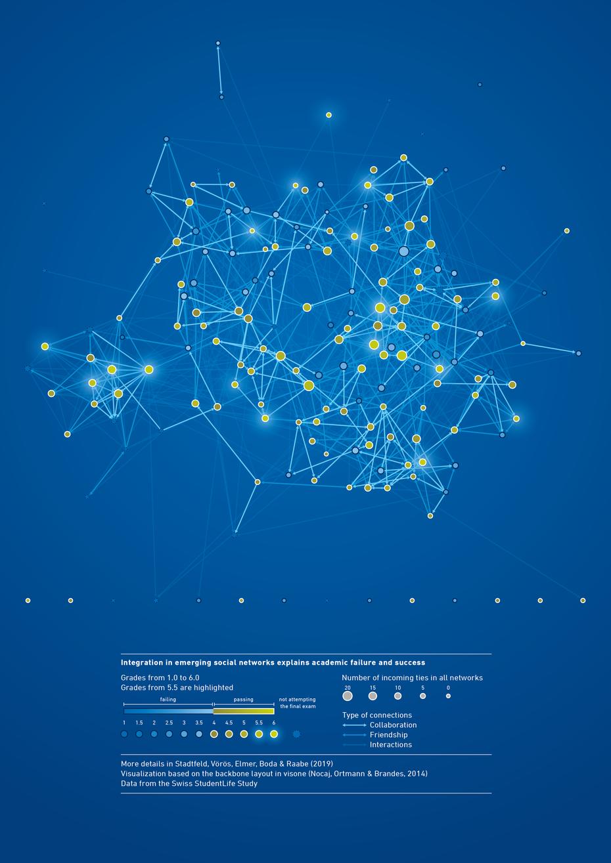 Visualisierung von sozialen Netzwerken © Michael Stünzi