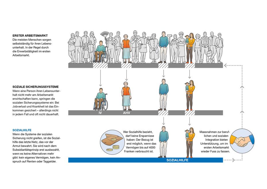 Infografik zur Sozialhilfe © Michael Stünzi