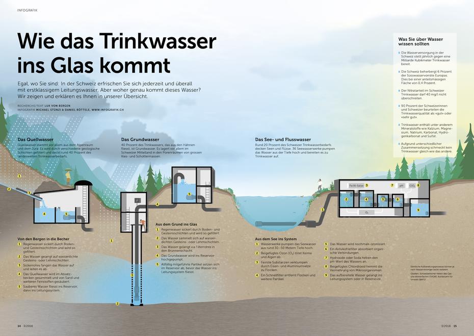 Infografik Trinkwasser © Michael Stünzi
