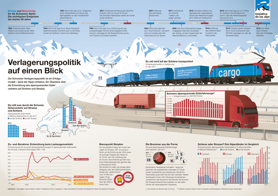 Doppelseitige Infografik zum alpenquerenden Güterverkehr auf der Strasse und der Schiene © Michael Stünzi