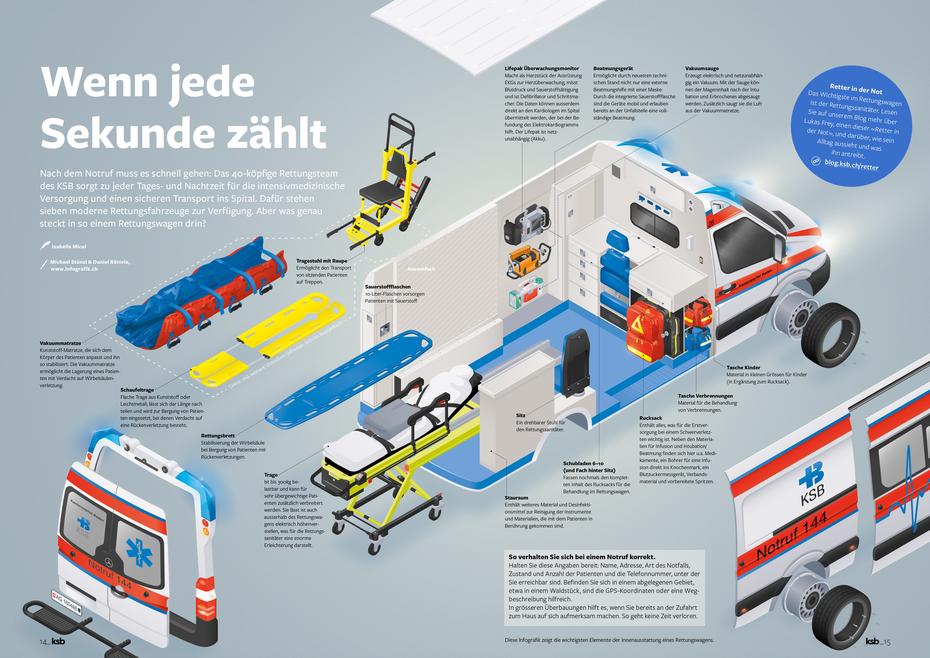 Explosionszeichnung, Infografik Rettungswagen © Michael Stünzi