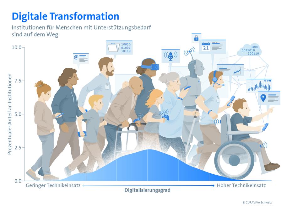 Digitale Transformation, Infografik für Präsentationen und Publikationen © Michael Stünzi