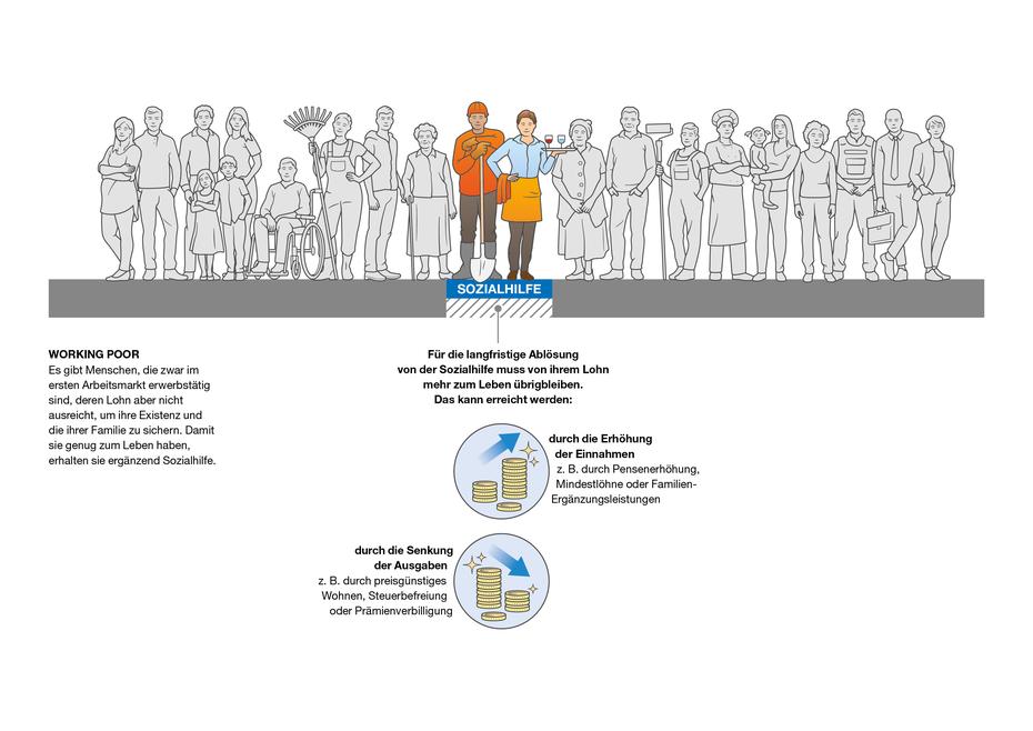 Infografik zum Thema Working Poor © Michael Stünzi