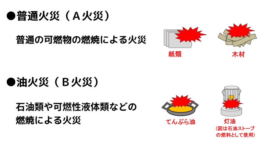 消防設備士乙種6類