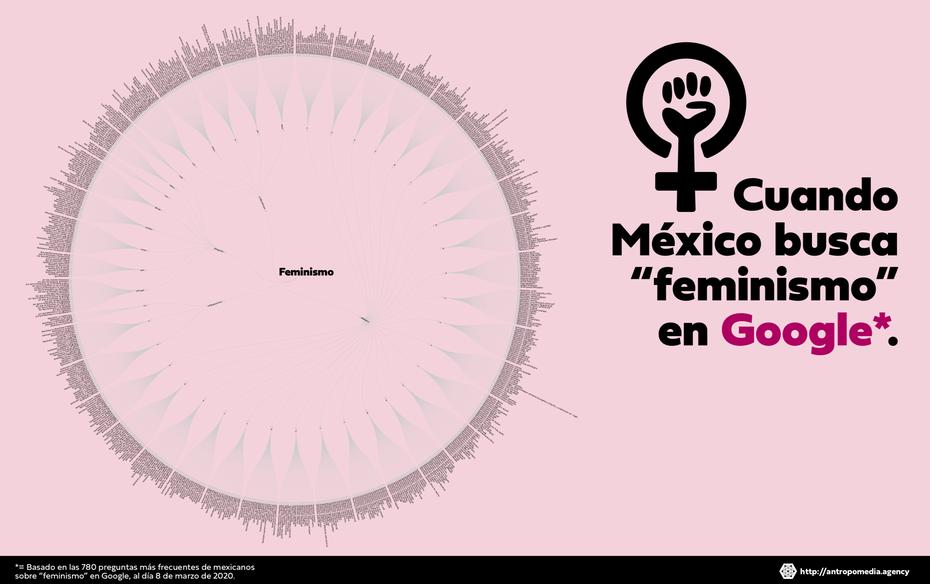 Dendrograma circular feminismo en Google por Antropomedia